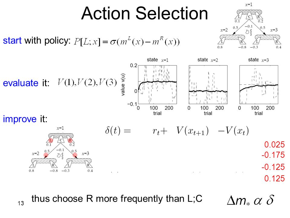 Action Selection start with policy: evaluate it: improve it:
