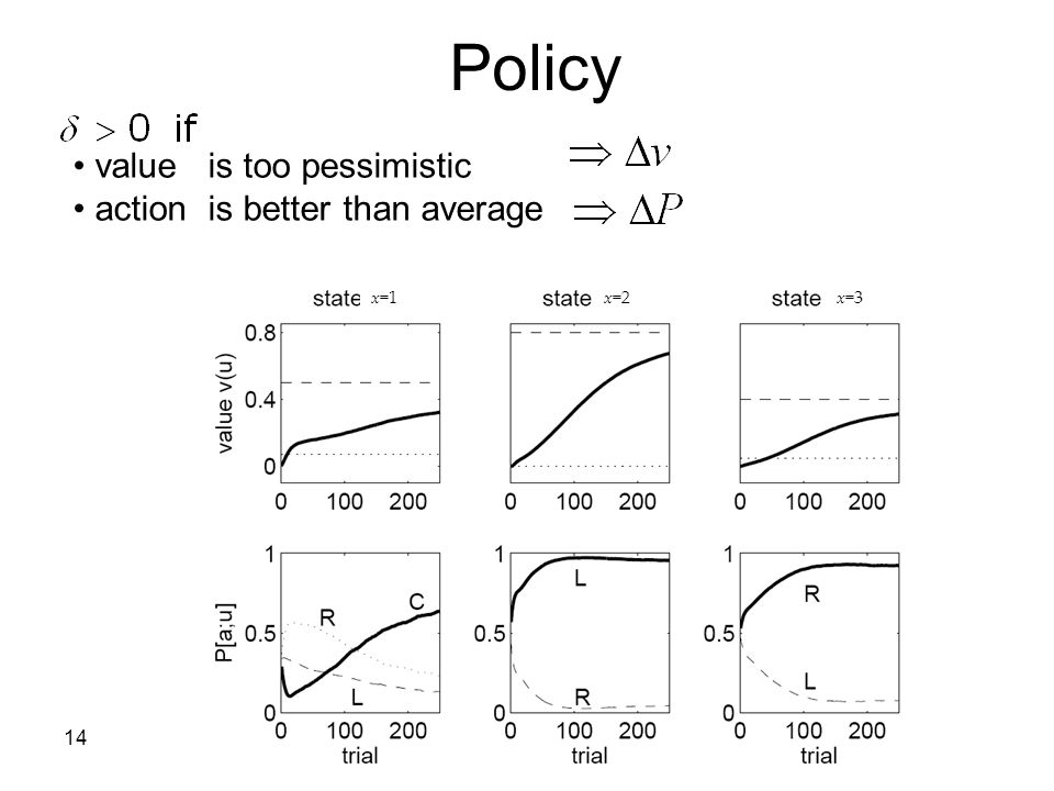 Policy value is too pessimistic action is better than average x=1 x=2