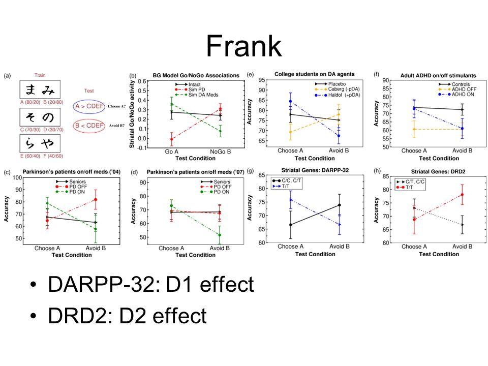 Frank DARPP-32: D1 effect DRD2: D2 effect