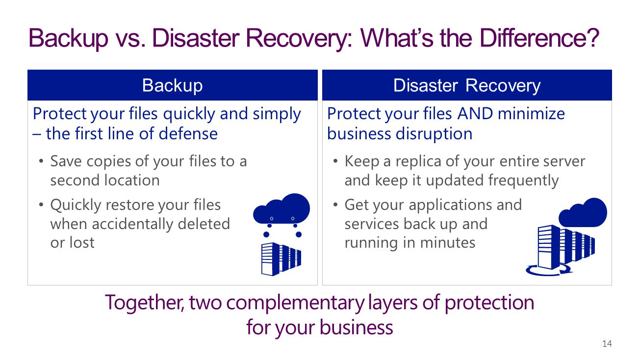 Backup vs. Disaster Recovery: What's the Difference