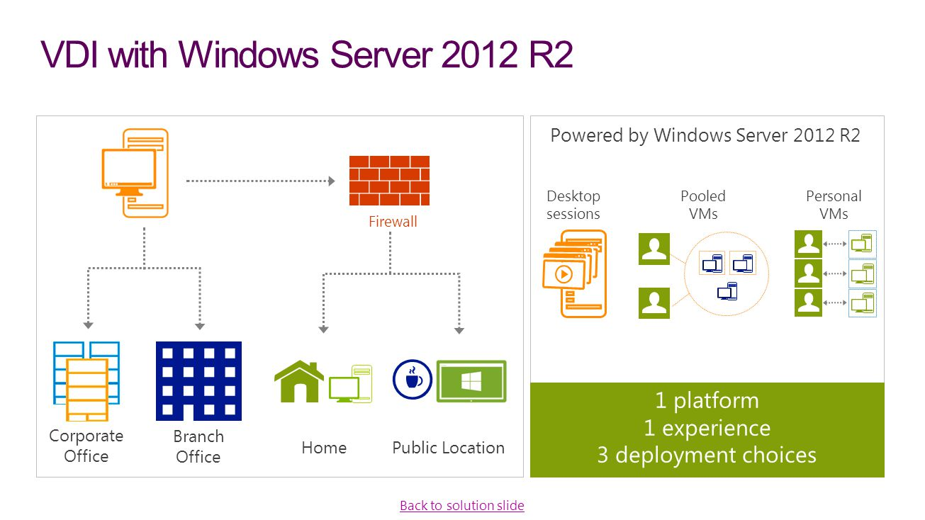 VDI with Windows Server 2012 R2