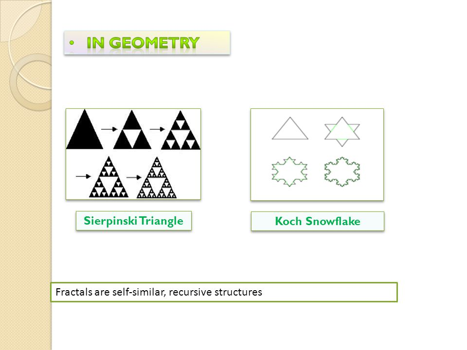 In Geometry Sierpinski Triangle Koch Snowflake