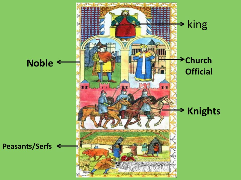 king Noble Church Official Knights Peasants/Serfs