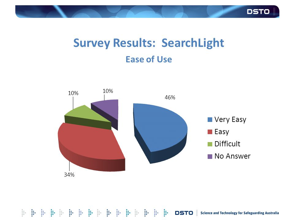 Survey Results: SearchLight