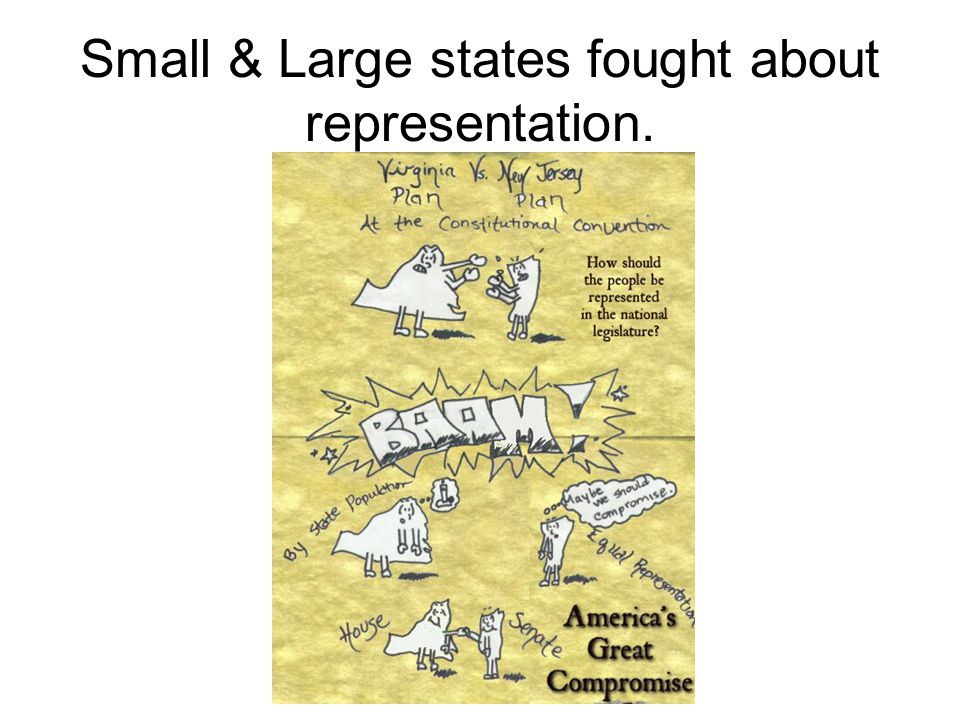 Small & Large states fought about representation.
