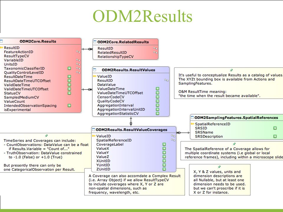 ODM2Results