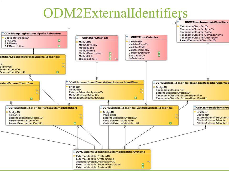 ODM2ExternalIdentifiers