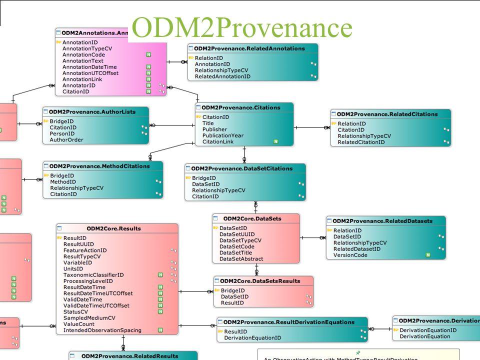 ODM2Provenance