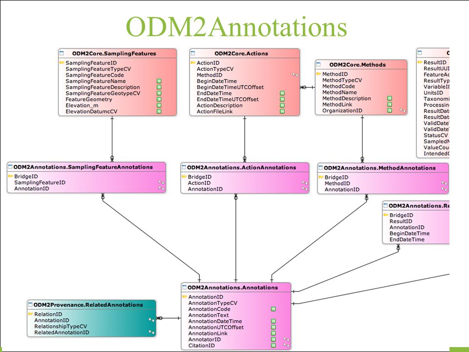 ODM2Annotations