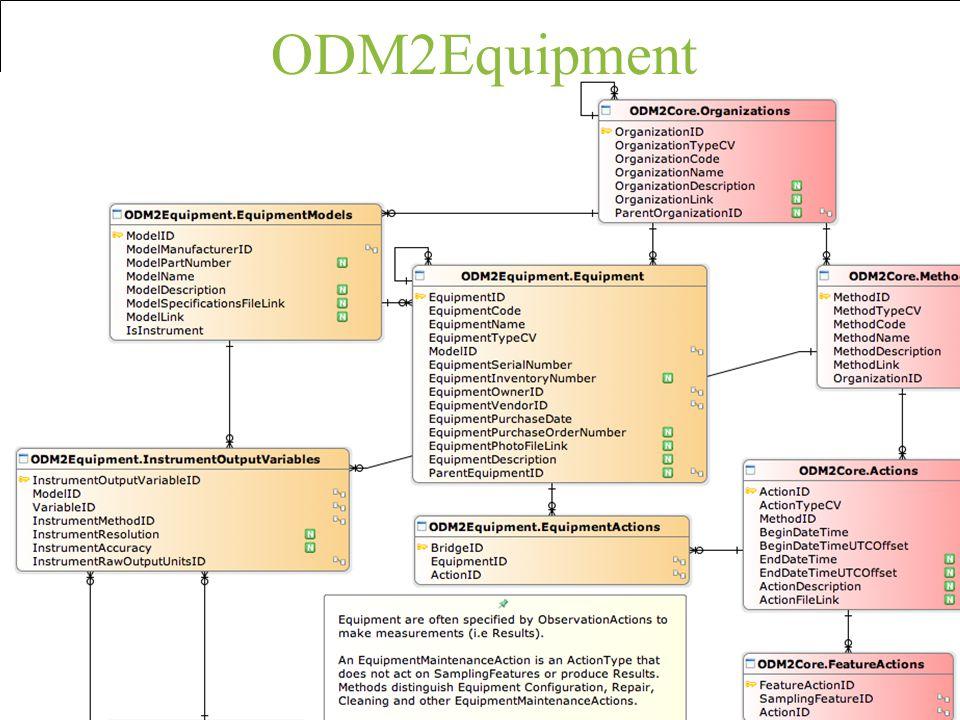 ODM2Equipment