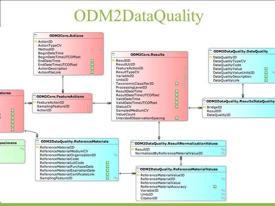 ODM2DataQuality