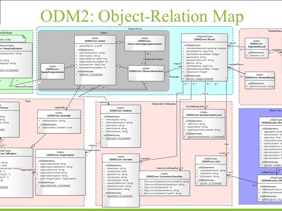 ODM2: Object-Relation Map