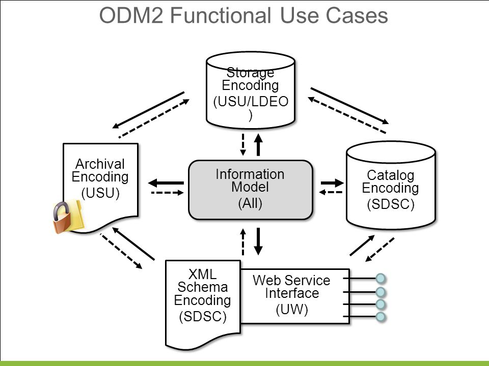 ODM2 Functional Use Cases