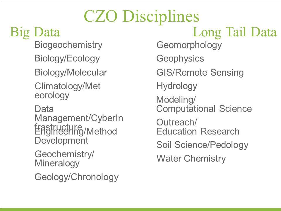 CZO Disciplines Big Data Long Tail Data Biogeochemistry Geomorphology