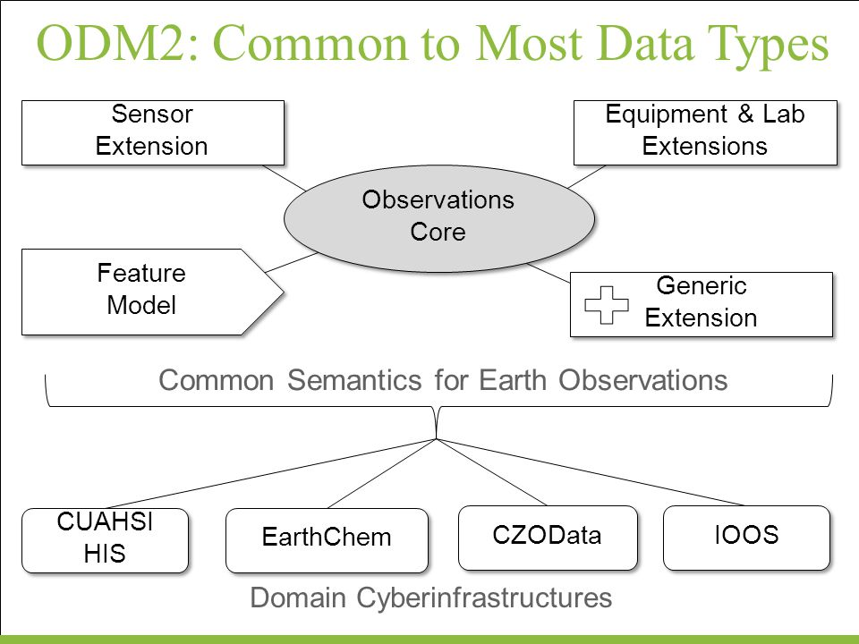 ODM2: Common to Most Data Types