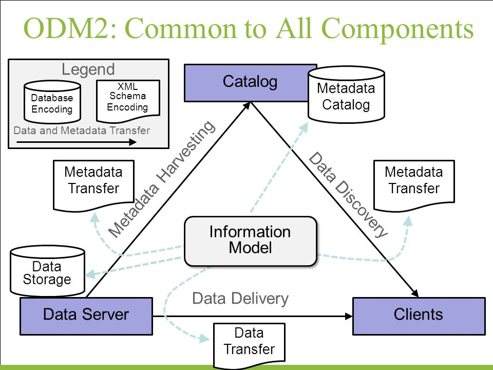 ODM2: Common to All Components