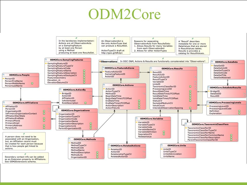 ODM2Core Showing Entity Relationship Diagrams, but Class-Object Model is equally important and we're actively developing an Object Relation Map.