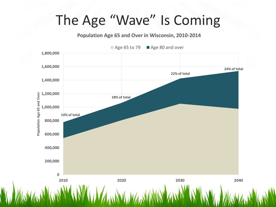 The Age Wave Is Coming