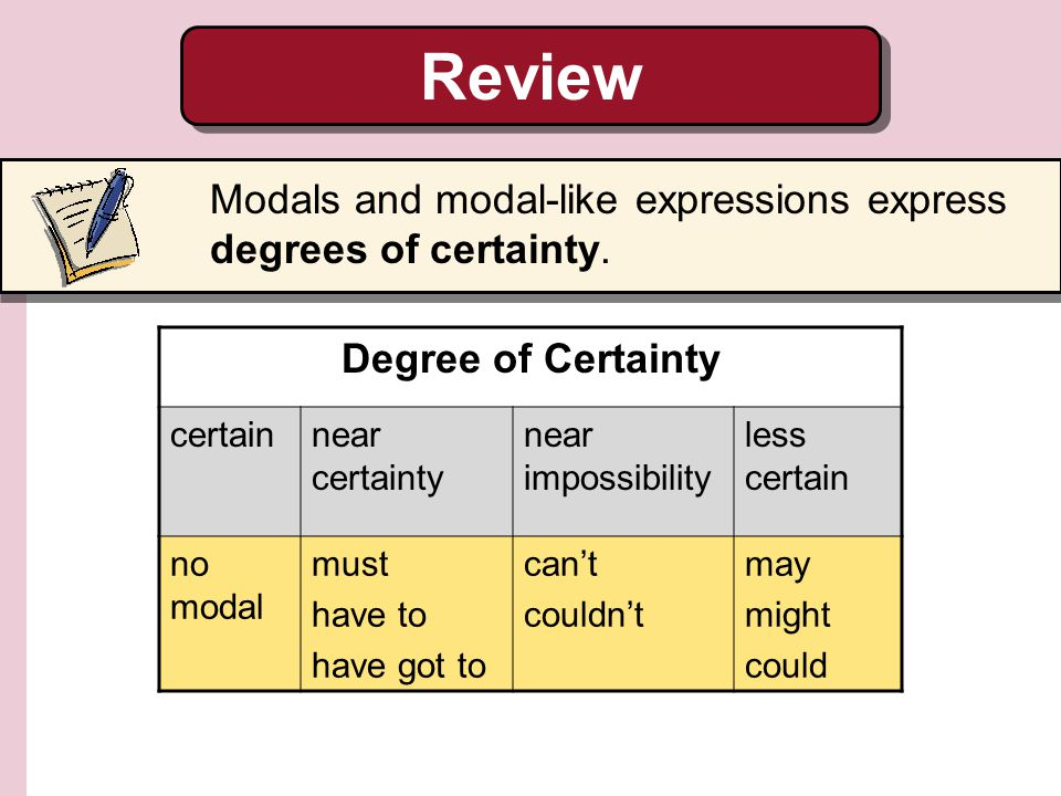 Review Degree of Certainty