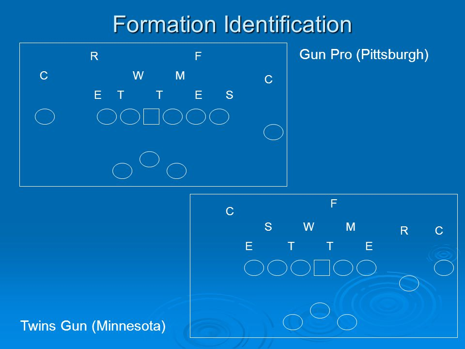 Formation Identification