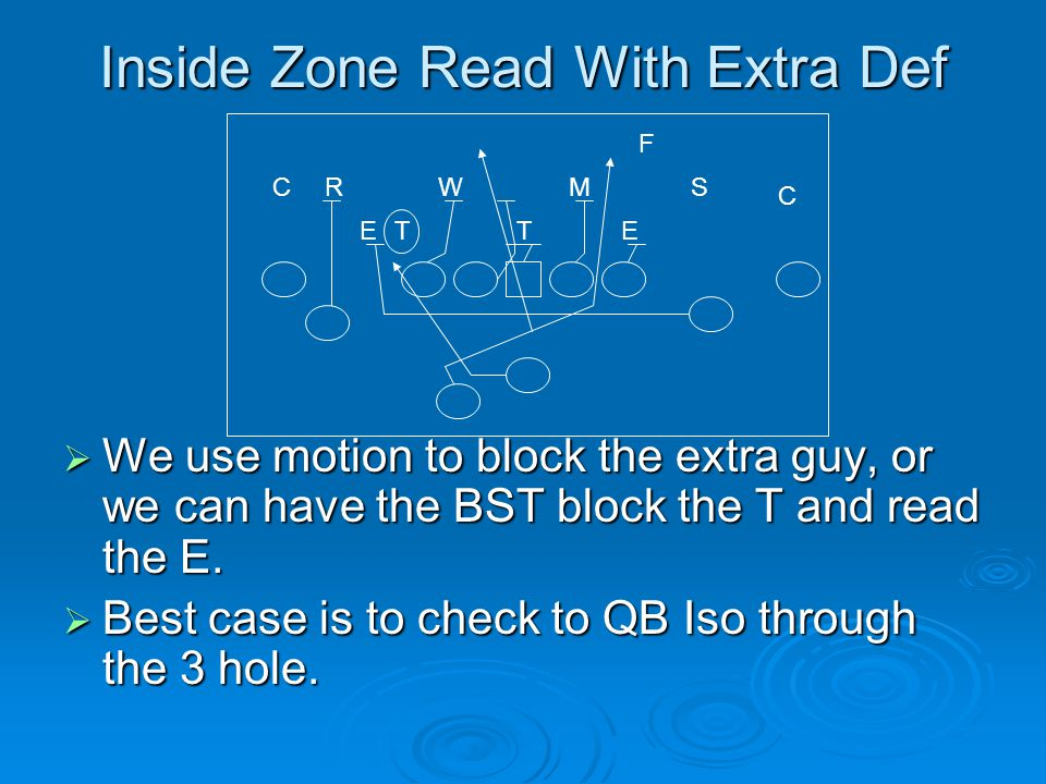 Inside Zone Read With Extra Def