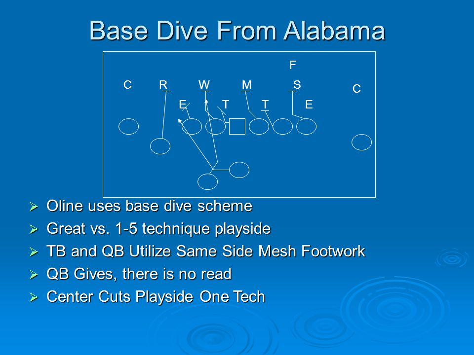 Base Dive From Alabama Oline uses base dive scheme