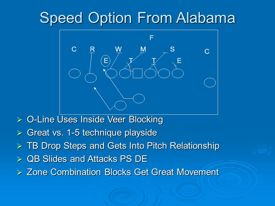 Speed Option From Alabama