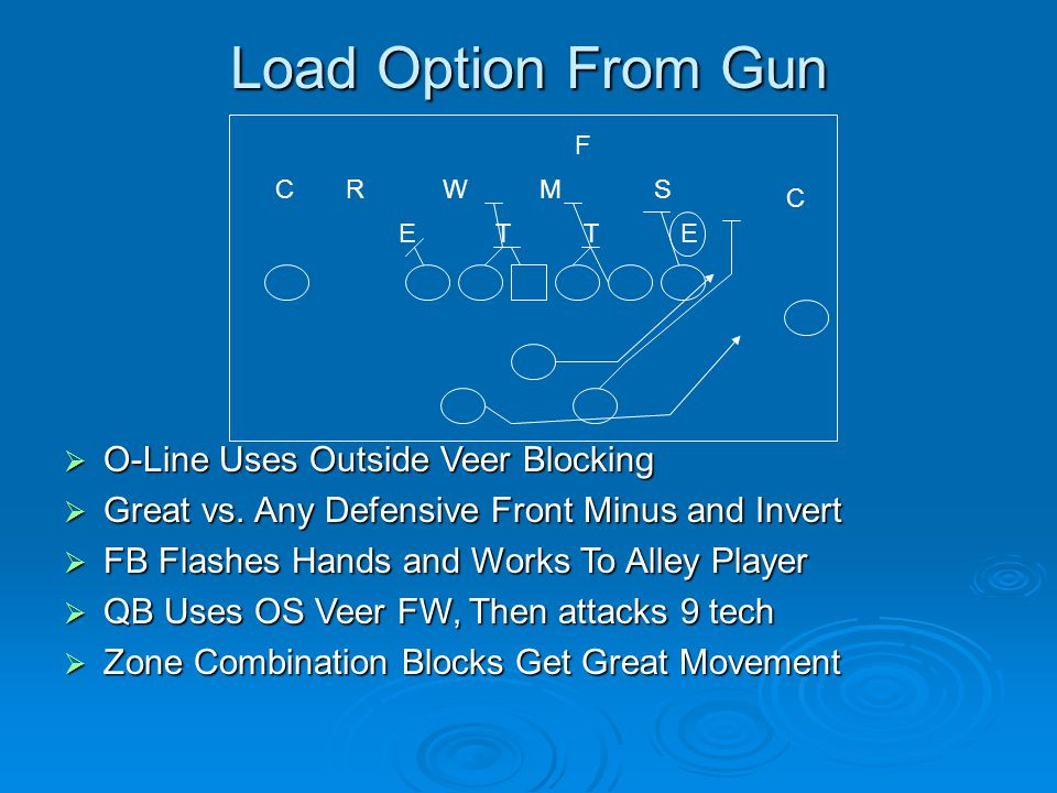 Load Option From Gun O-Line Uses Outside Veer Blocking