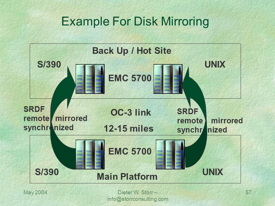 Example For Disk Mirroring