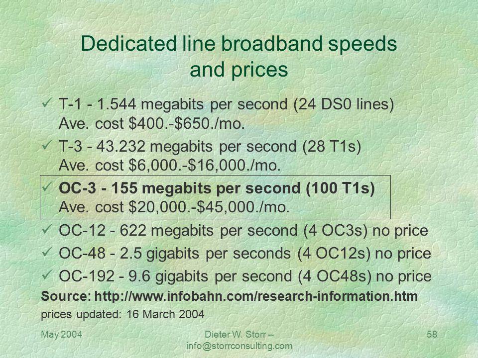 Dedicated line broadband speeds and prices