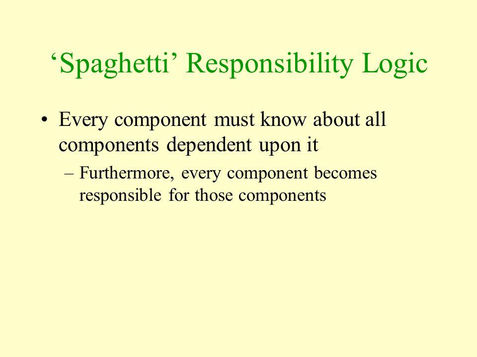 'Spaghetti' Responsibility Logic