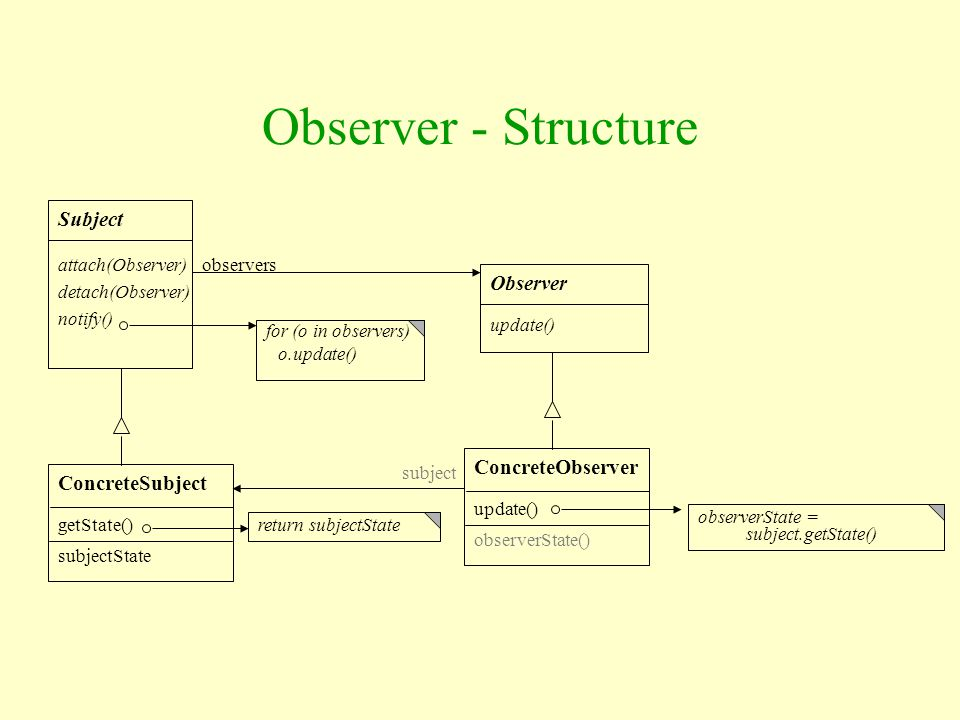 Observer - Structure Subject Observer ConcreteObserver ConcreteSubject