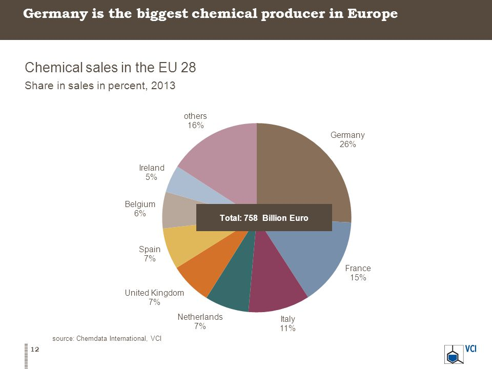 Germany is the biggest chemical producer in Europe