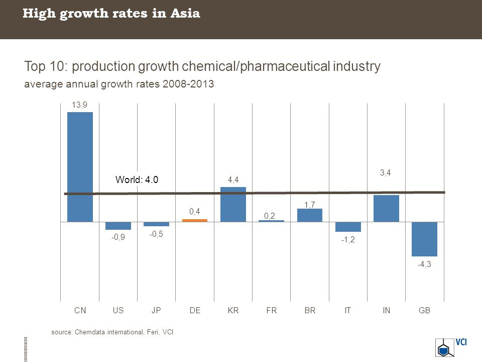 High growth rates in Asia