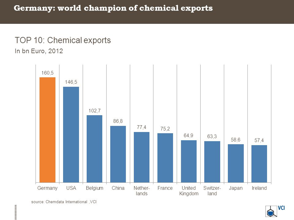 Germany: world champion of chemical exports