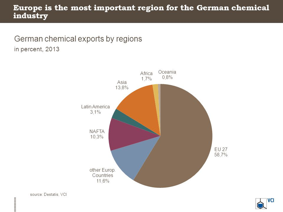 Europe is the most important region for the German chemical industry