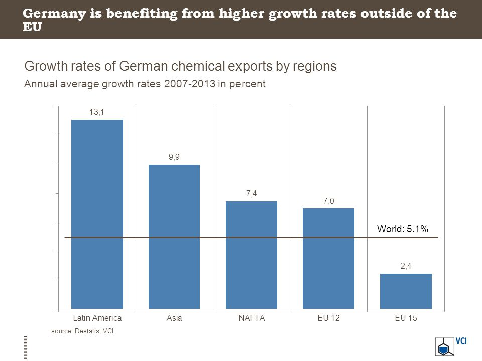 Germany is benefiting from higher growth rates outside of the EU