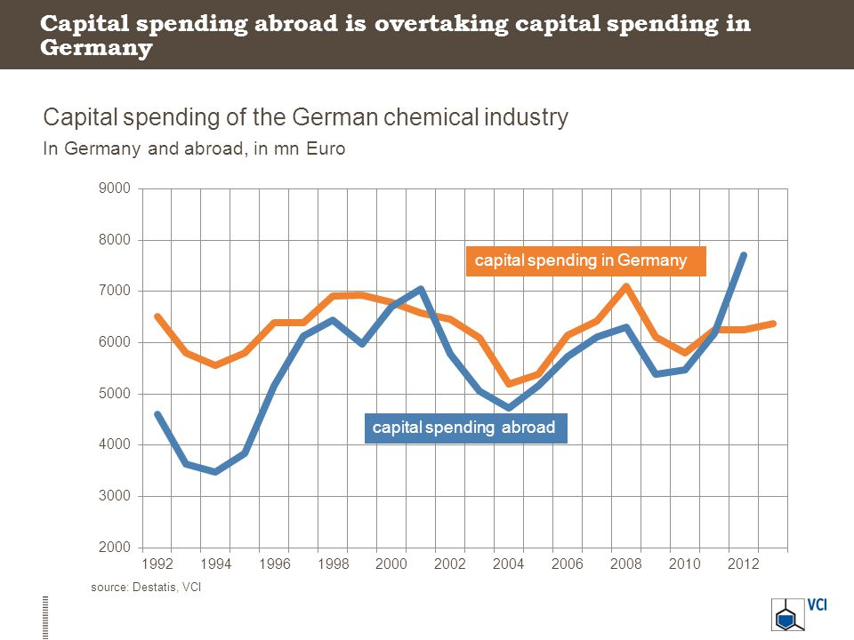 Capital spending abroad is overtaking capital spending in Germany