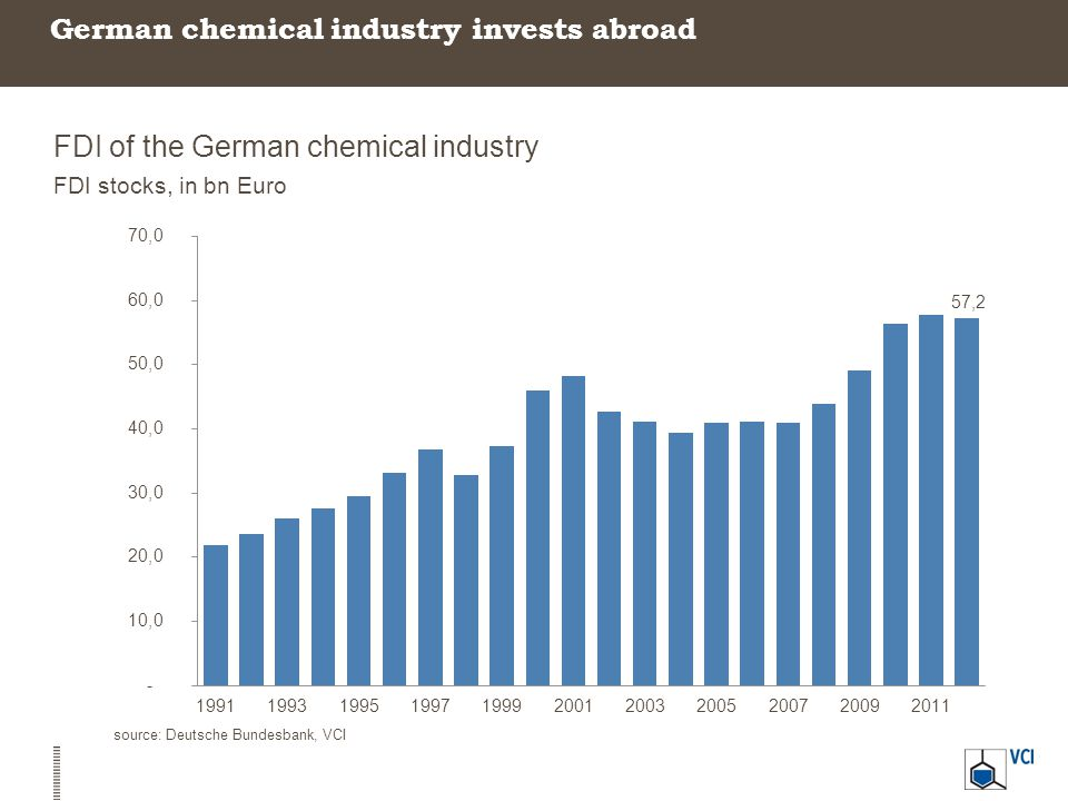 German chemical industry invests abroad