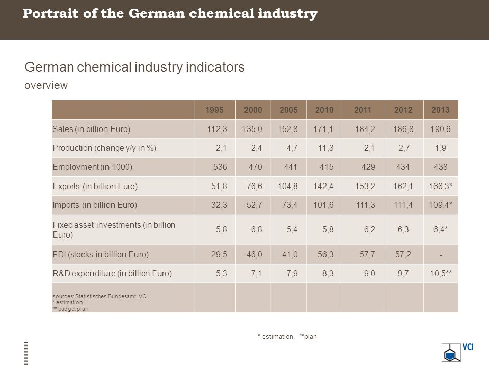 Portrait of the German chemical industry