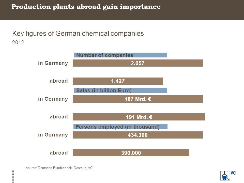 Production plants abroad gain importance