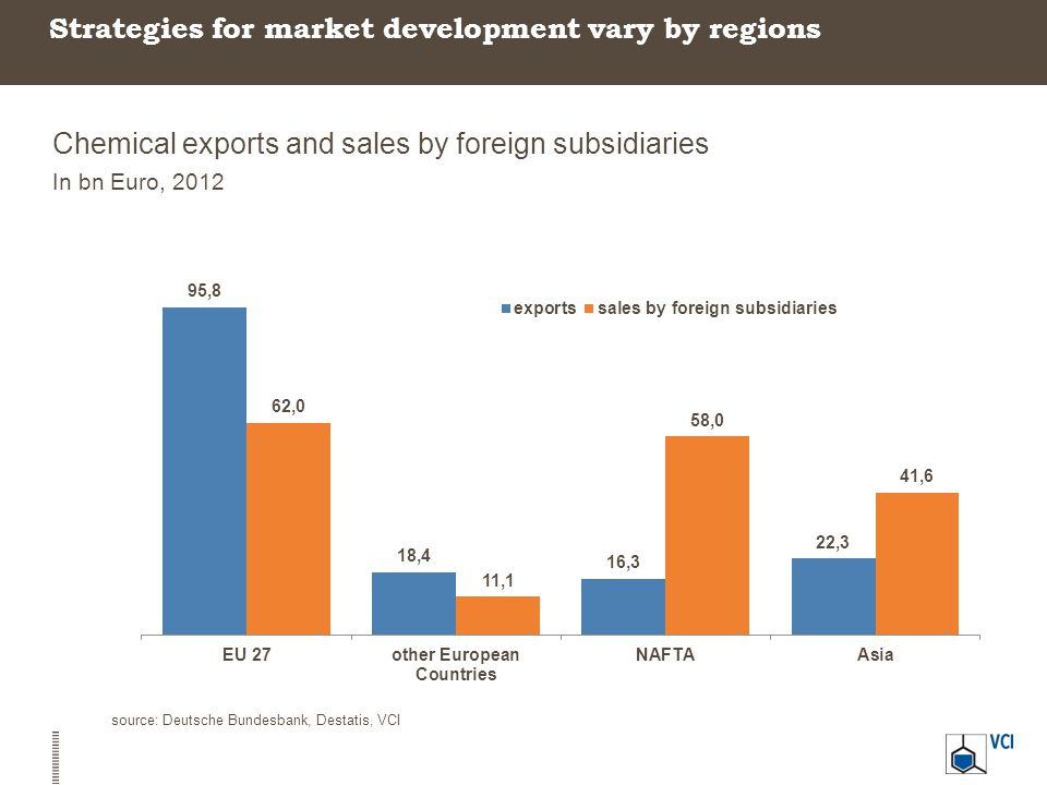 Strategies for market development vary by regions