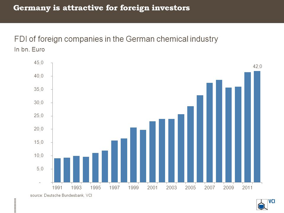 Germany is attractive for foreign investors