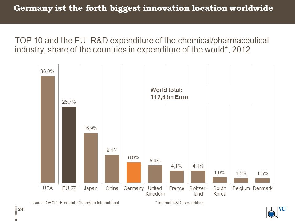 Germany ist the forth biggest innovation location worldwide