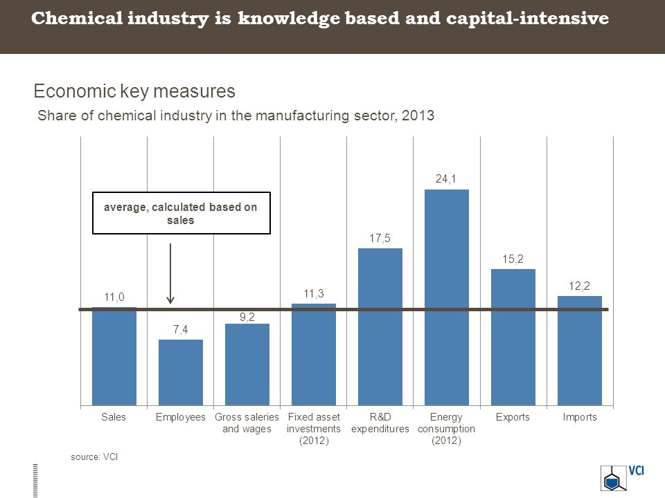 Chemical industry is knowledge based and capital-intensive