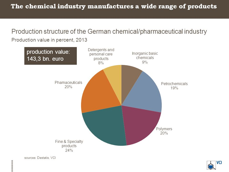 The chemical industry manufactures a wide range of products