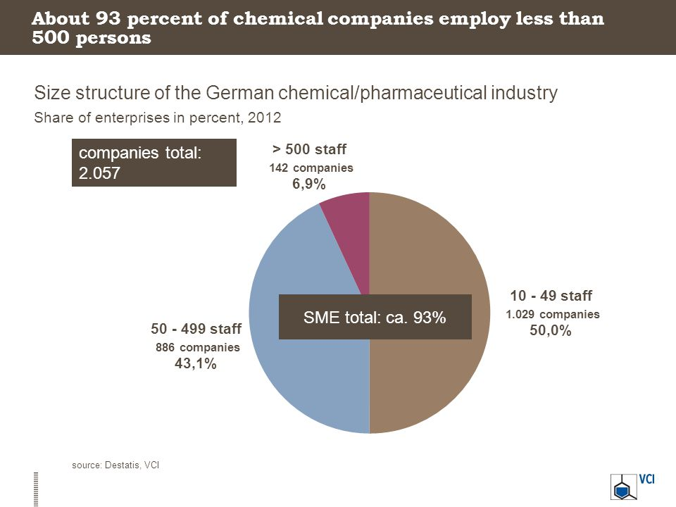 About 93 percent of chemical companies employ less than 500 persons