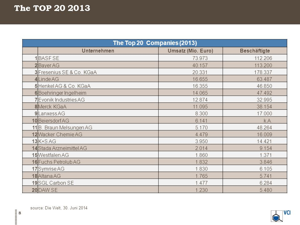 The TOP 20 2013 The Top 20 Companies (2013) Unternehmen