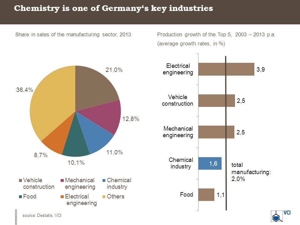 Chemistry is one of Germany's key industries