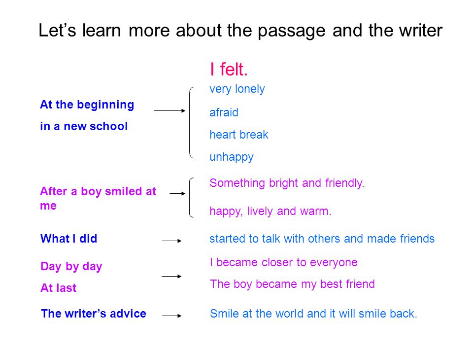 Let's learn more about the passage and the writer